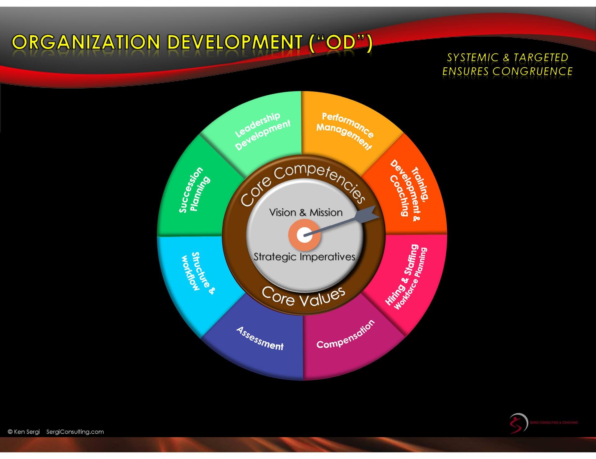 Organizational Development